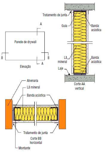 acustico drywall