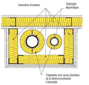 isolamento acústico em drywall